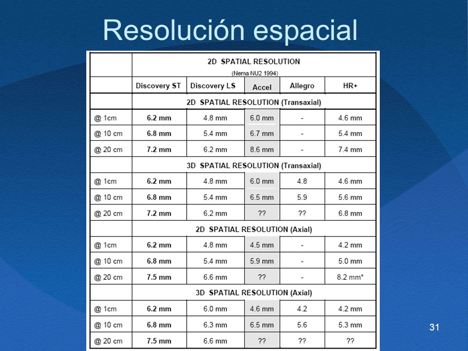 31 Resolución espacial