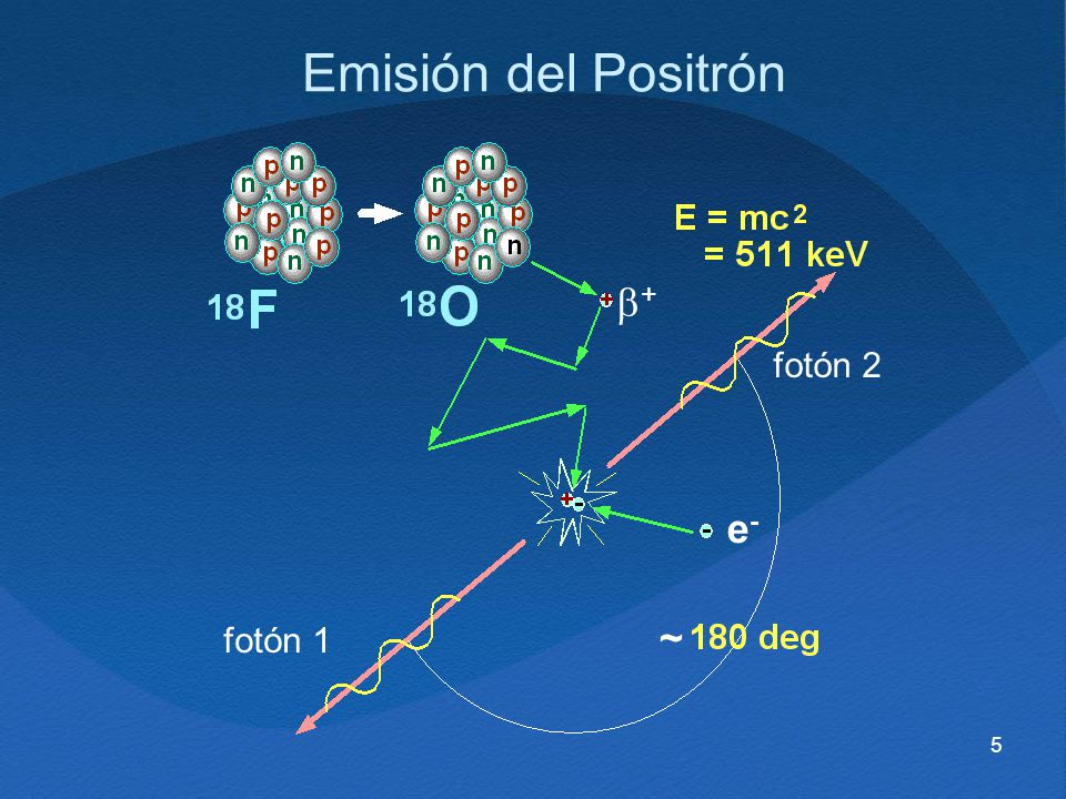 5 Emisión del Positrón fotón 1 fotón 2 + e-e- ~