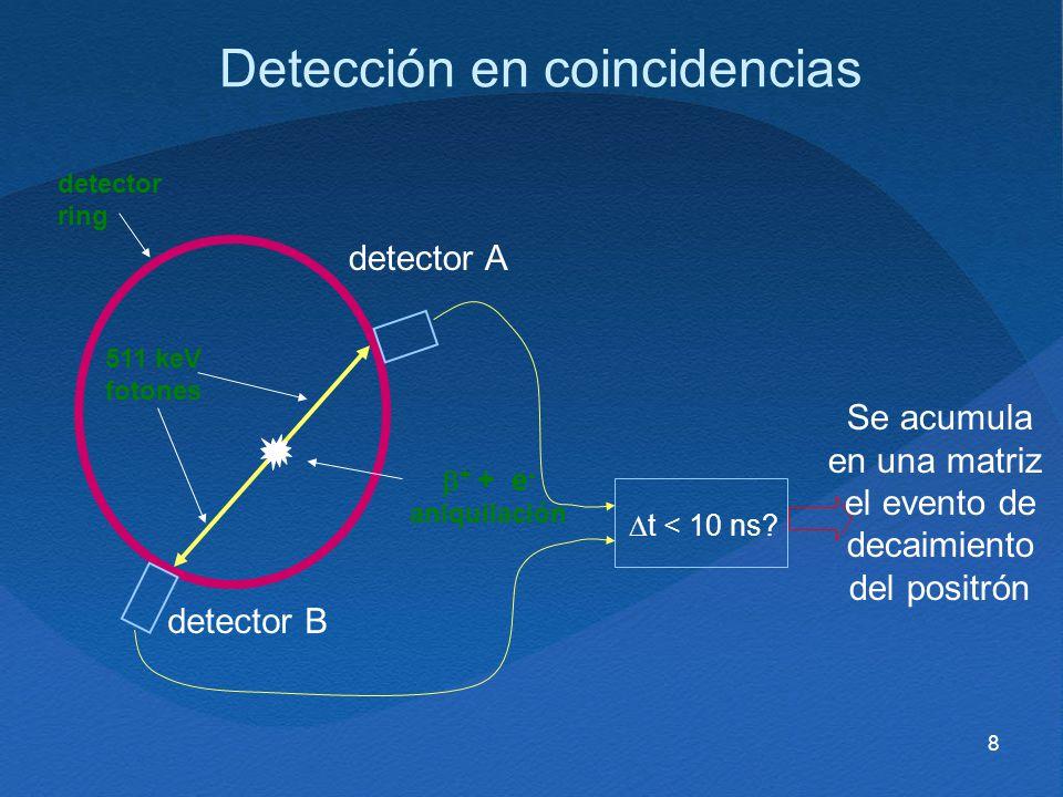 8 Detección en coincidencias t < 10 ns? detector A detector B Se acumula en una matriz el evento de decaimiento del positrón 511 keV fotones + + e - a