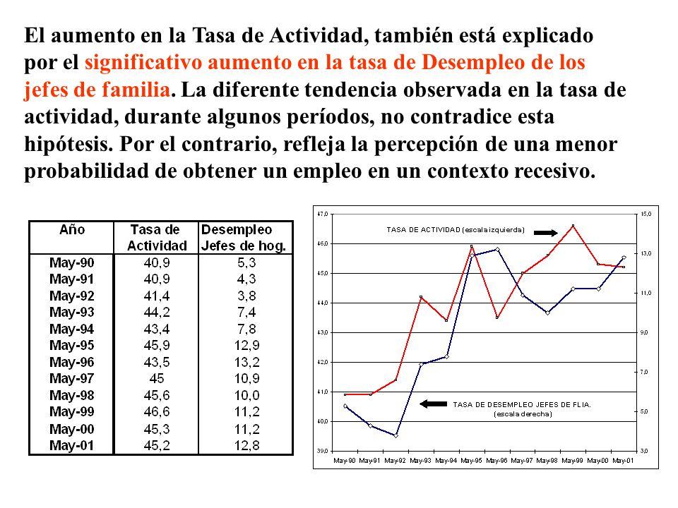 El aumento en la Tasa de Actividad, también está explicado por el significativo aumento en la tasa de Desempleo de los jefes de familia. La diferente