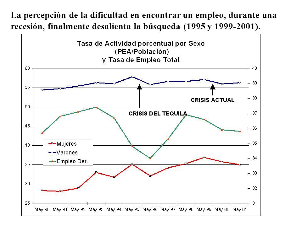 La percepción de la dificultad en encontrar un empleo, durante una recesión, finalmente desalienta la búsqueda (1995 y 1999-2001).