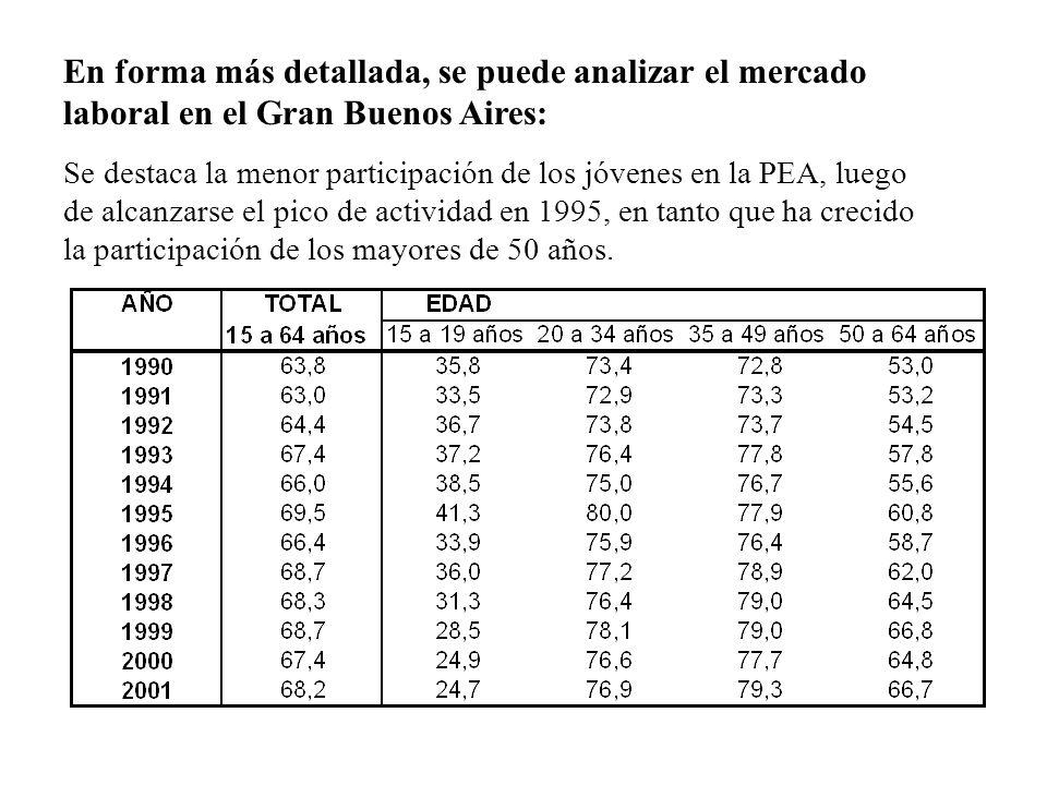 En forma más detallada, se puede analizar el mercado laboral en el Gran Buenos Aires: Se destaca la menor participación de los jóvenes en la PEA, lueg