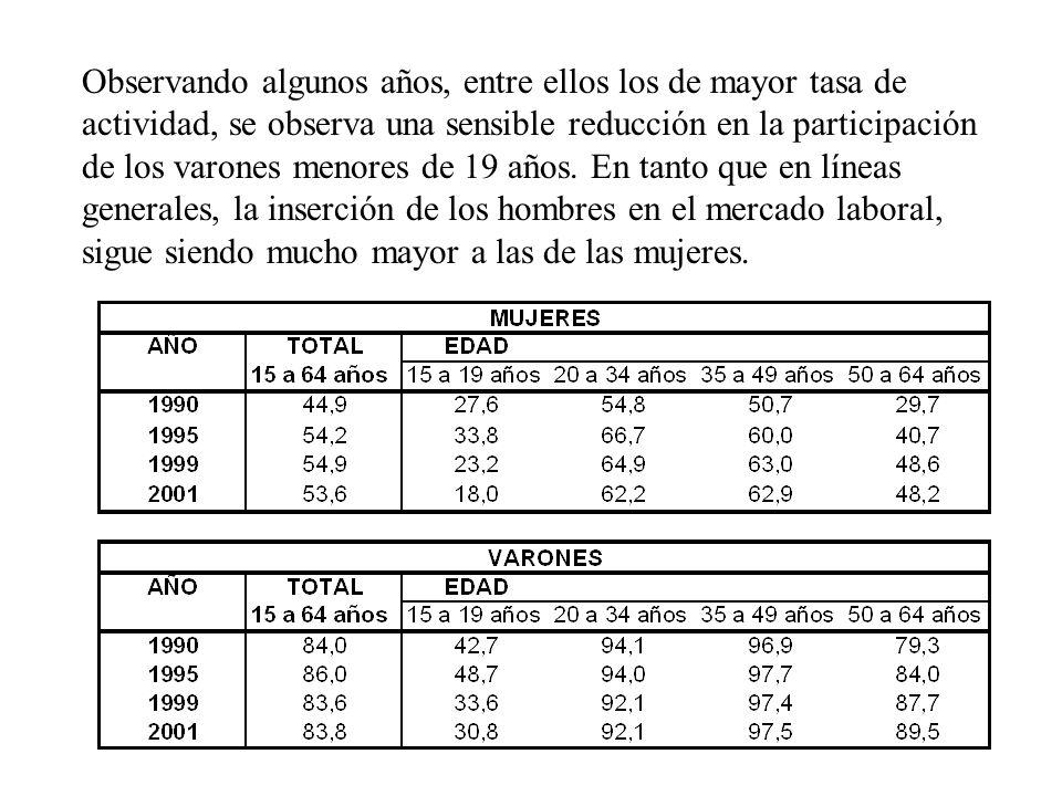 Observando algunos años, entre ellos los de mayor tasa de actividad, se observa una sensible reducción en la participación de los varones menores de 1