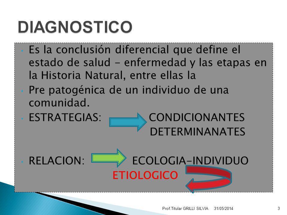 1.Diagnóstico CLINICO de los TEJIDOS 2.