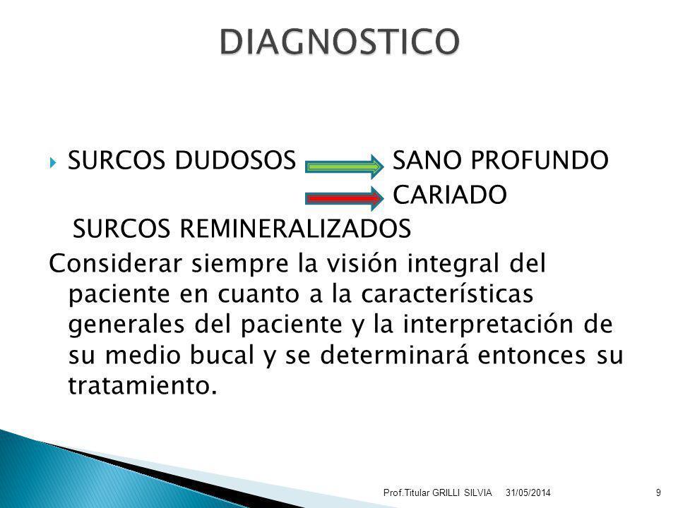 ENUNCIAR EN FORMA ORDENADA Y CORRECTA CONSIDERAR LOS DISTINTOS DIAGNOSTICOS DE PACIENTES 31/05/201410Prof.Titular GRILLI SILVIA