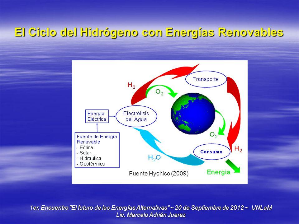 El Ciclo del Hidrógeno con Energías Renovables 1er. Encuentro