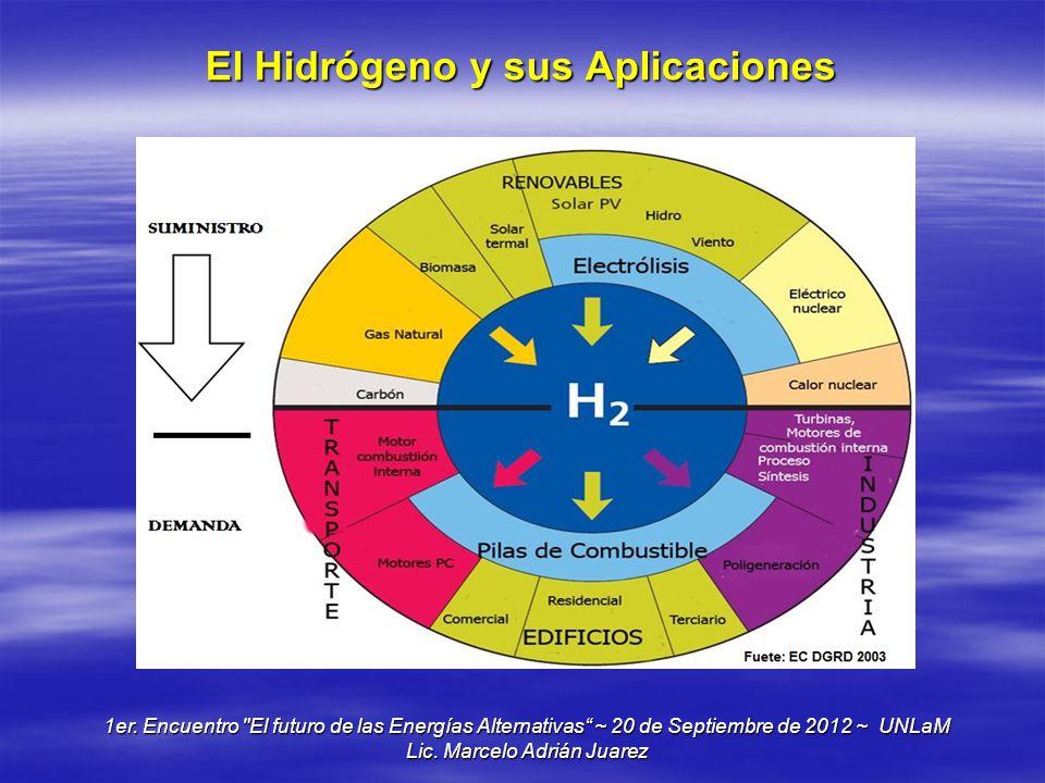 El Hidrógeno y sus Aplicaciones 1er. Encuentro