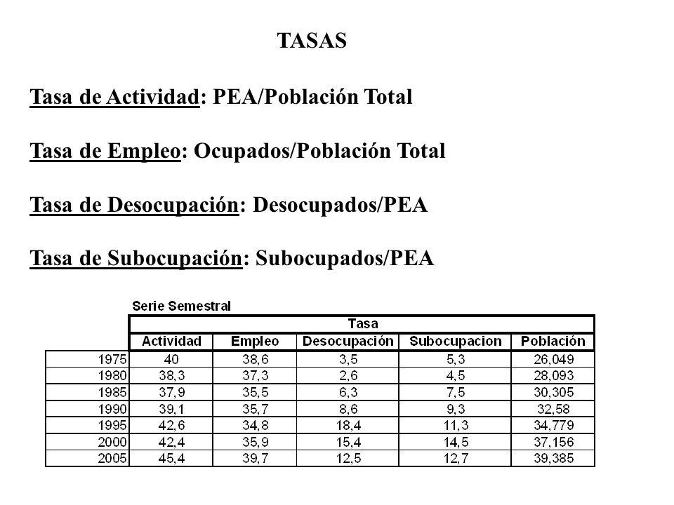 TASAS Tasa de Actividad: PEA/Población Total Tasa de Empleo: Ocupados/Población Total Tasa de Desocupación: Desocupados/PEA Tasa de Subocupación: Subo