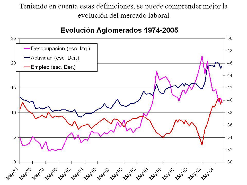 Teniendo en cuenta estas definiciones, se puede comprender mejor la evolución del mercado laboral