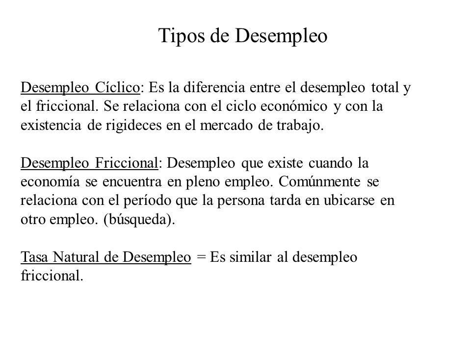Tipos de Desempleo Desempleo Cíclico: Es la diferencia entre el desempleo total y el friccional. Se relaciona con el ciclo económico y con la existenc
