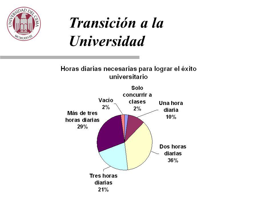 Transición a la Universidad