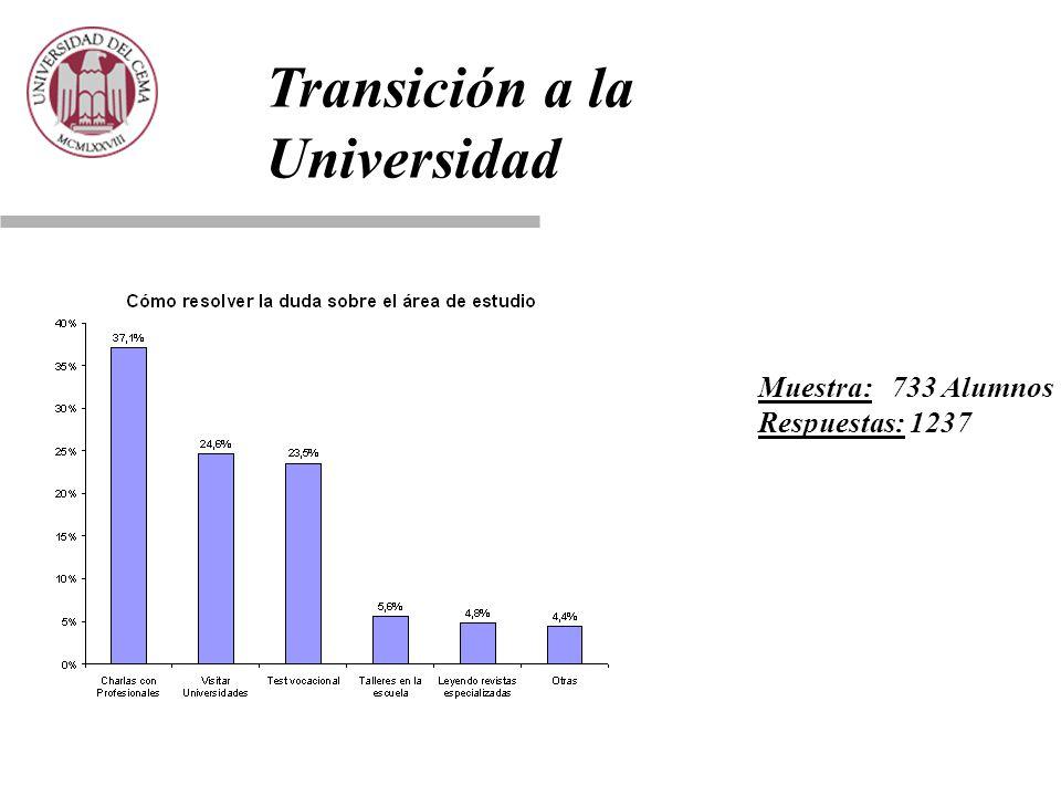 Muestra: 733 Alumnos Respuestas: 1237 Transición a la Universidad