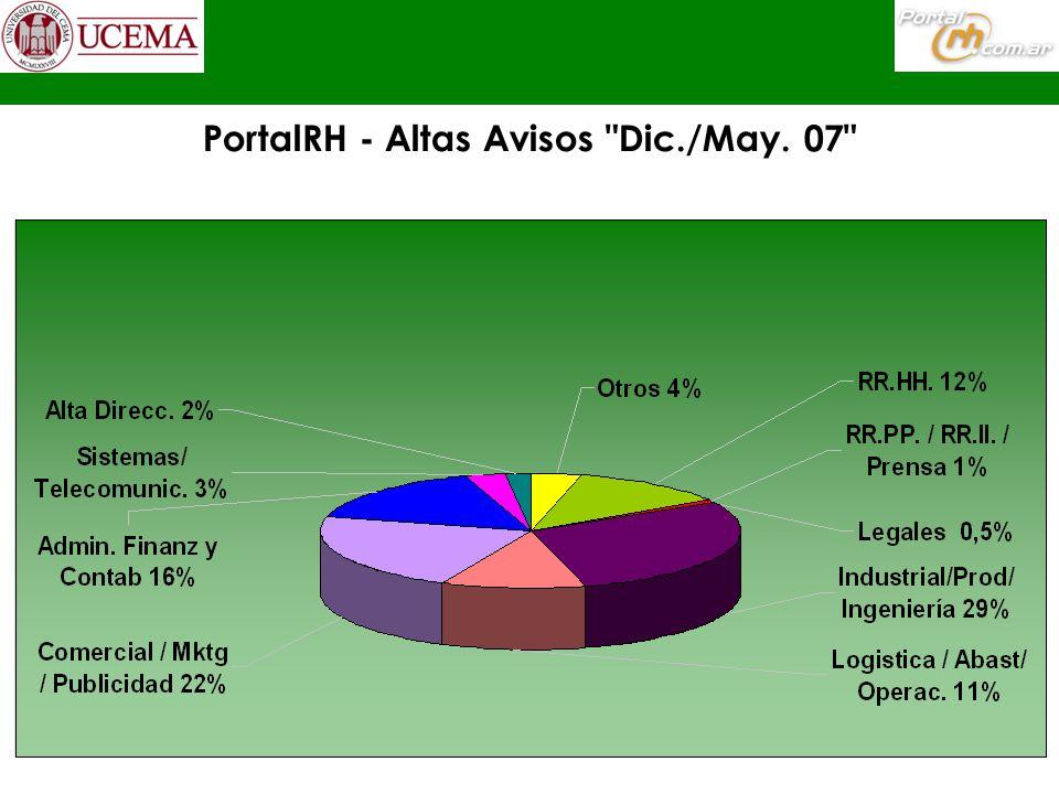 7 PortalRH - Altas Avisos Dic./May. 07
