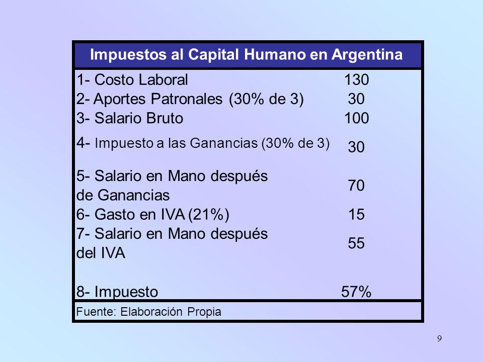 9 1- Costo Laboral130 2- Aportes Patronales (30% de 3)30 3- Salario Bruto100 4- Impuesto a las Ganancias (30% de 3) 30 5- Salario en Mano después de Ganancias 70 6- Gasto en IVA (21%)15 7- Salario en Mano después del IVA 55 8- Impuesto57% Fuente: Elaboración Propia Impuestos al Capital Humano en Argentina