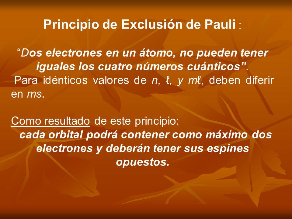 Principio de Exclusión de Pauli : Dos electrones en un átomo, no pueden tener iguales los cuatro números cuánticos. Para idénticos valores de n,, y m,