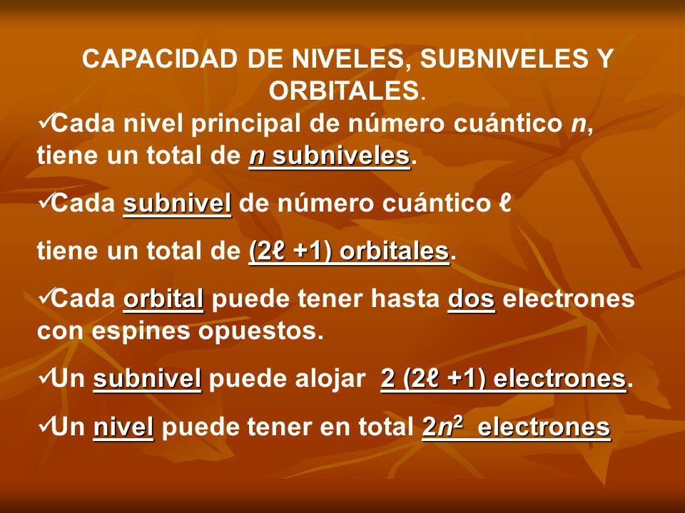 CAPACIDAD DE NIVELES, SUBNIVELES Y ORBITALES. n subniveles Cada nivel principal de número cuántico n, tiene un total de n subniveles. subnivel Cada su