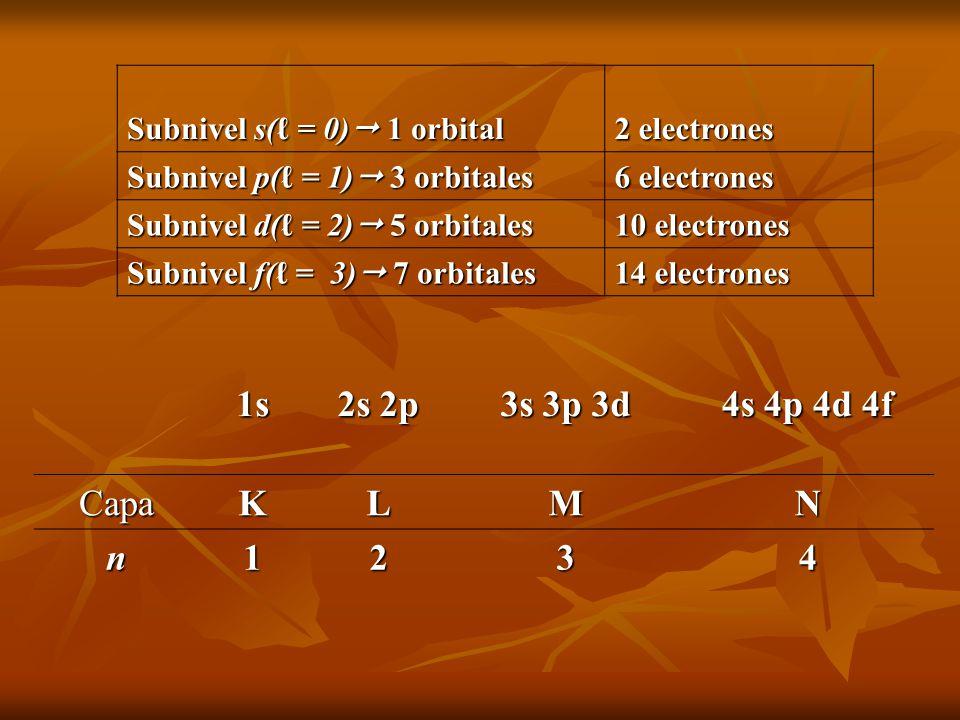 1s 2s 2p 3s 3p 3d 4s 4p 4d 4f CapaKLMN n1234 Subnivel s( = 0) 1 orbital 2 electrones Subnivel p( = 1) 3 orbitales 6 electrones Subnivel d( = 2) 5 orbi
