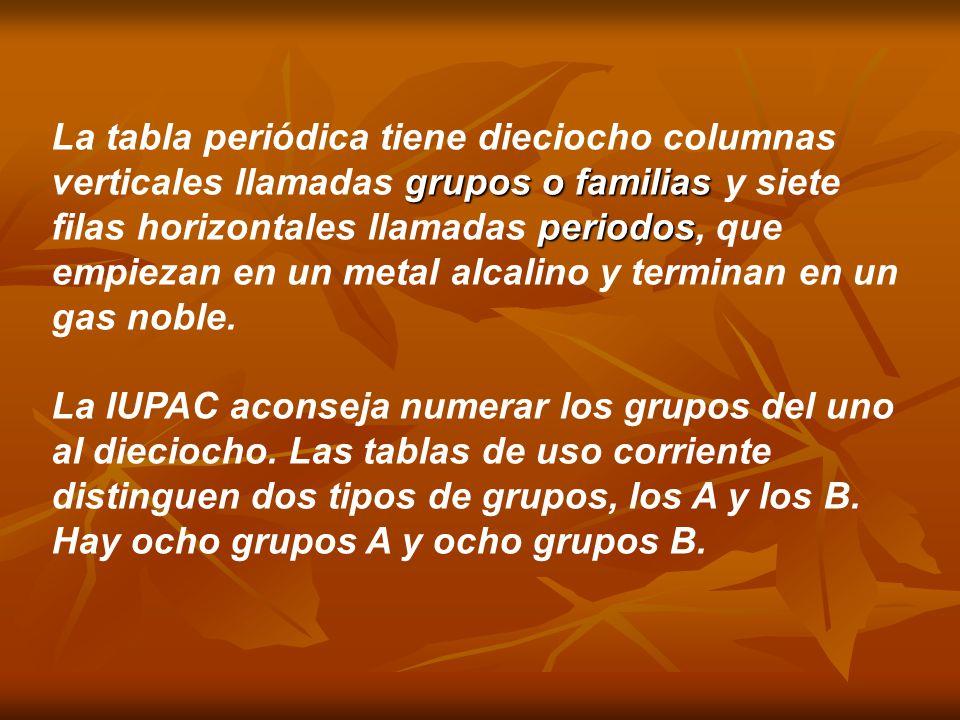grupos o familias periodos La tabla periódica tiene dieciocho columnas verticales llamadas grupos o familias y siete filas horizontales llamadas perio