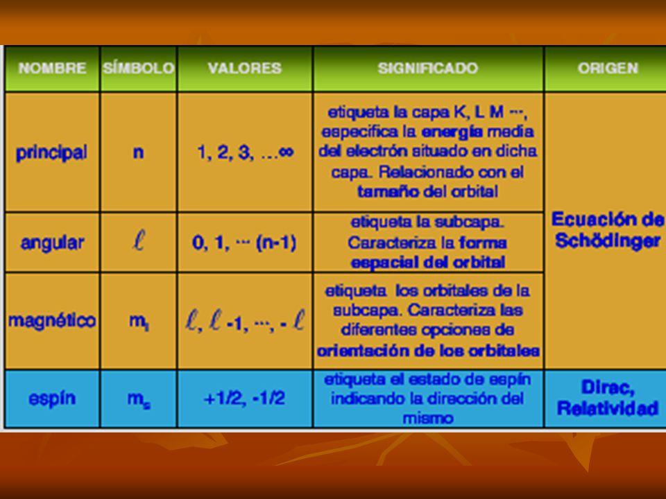 Número cuántico principal (n): Describe el tamaño de un orbital (la distancia promedio de un electrón en el orbital, respecto del núcleo) y determina en gran parte su energía.