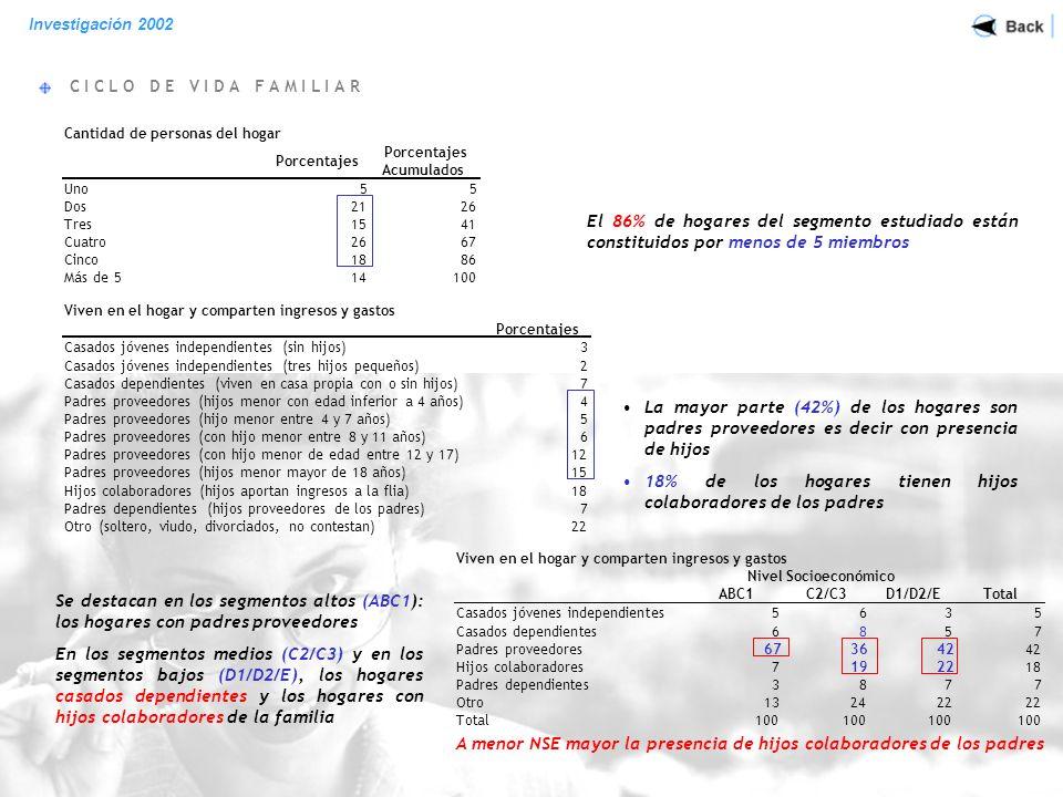 E D U C A C I O N Investigación 2002 Estudios del principal sostén del Hogar Nivel Socioeconómico ABC1C2/C3D1/D2/ETotal Sin Estudios31 Primarios incompletos3188 Primarios completos103617 Secundarios incompletos172015 Secundarios completos4301622 Terciarios incompletos1745 Universitarios incompletos131219 Terciarios completos141018 Universitarios completos601014 Postgrado o superior81 No contesta1111 Total100 En el nivel ABC1, el 82% tiene estudios universitarios o terciarios terminados o superiores En el nivel C2/C3, el 30% de los jefes de hogares tiene el secundario completo.