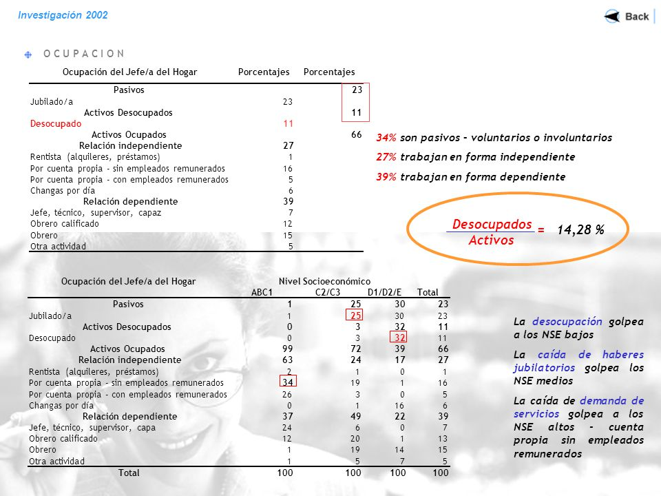 D E S O C U P A D O S Investigación 2002 86 % pertenecen a los segmentos bajos 73% con estudios secundarios o menos 81% no tienen tarjetas de créditos, 76% no tiene cobertura de salud 43% con expectativas negativas 38% son padres proveedores de hijos menores, mayores a 12 años 17% son hogares con hijos colaboradores Perfil de los Desocupados (en porcentajes) Nivel SocioeconómicoSI D1/D2/E86 Posesión de automóvilSI No70 Estudios del principal sostén del HogarSI Primarios completos22 Secundarios incompletos16 Secundarios completos35 Terciarios incompletos12 Tarjeta de CréditoSI No81 Obra Social-PrepagaSI No76 Expectativas futurasSI Mejorar levemente10 Empeorar mucho43 Viven en el hogarSI Padres proveedores (con hijo menor entre 12 y 17)21 Padres proveedores (hijos menor mayor de 18 años)17 Hijos colaboradores (hijos aportan ingresos)17 11 %
