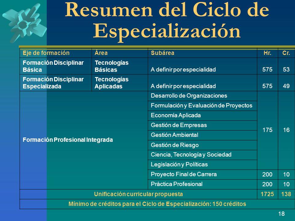 18 Resumen del Ciclo de Especialización Eje de formaciónÁreaSubáreaHr.Cr.