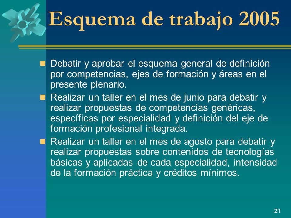 21 Esquema de trabajo 2005 Debatir y aprobar el esquema general de definición por competencias, ejes de formación y áreas en el presente plenario.