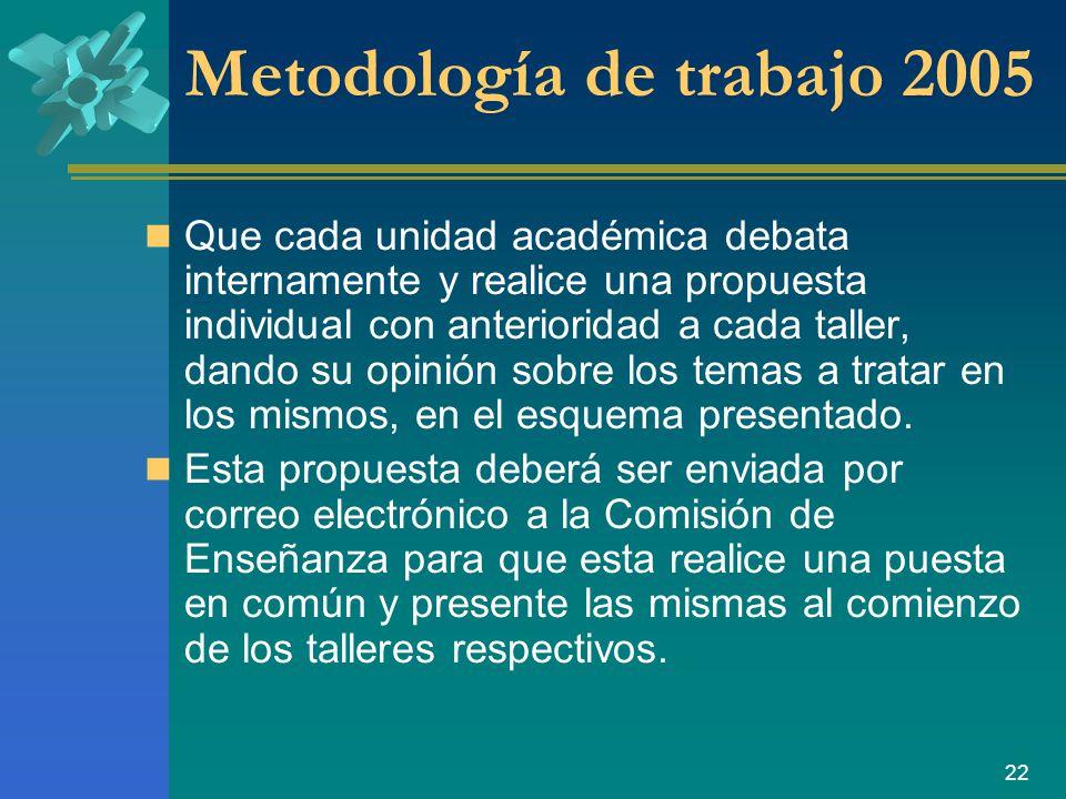 22 Metodología de trabajo 2005 Que cada unidad académica debata internamente y realice una propuesta individual con anterioridad a cada taller, dando su opinión sobre los temas a tratar en los mismos, en el esquema presentado.