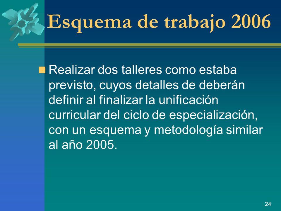 24 Esquema de trabajo 2006 Realizar dos talleres como estaba previsto, cuyos detalles de deberán definir al finalizar la unificación curricular del ciclo de especialización, con un esquema y metodología similar al año 2005.