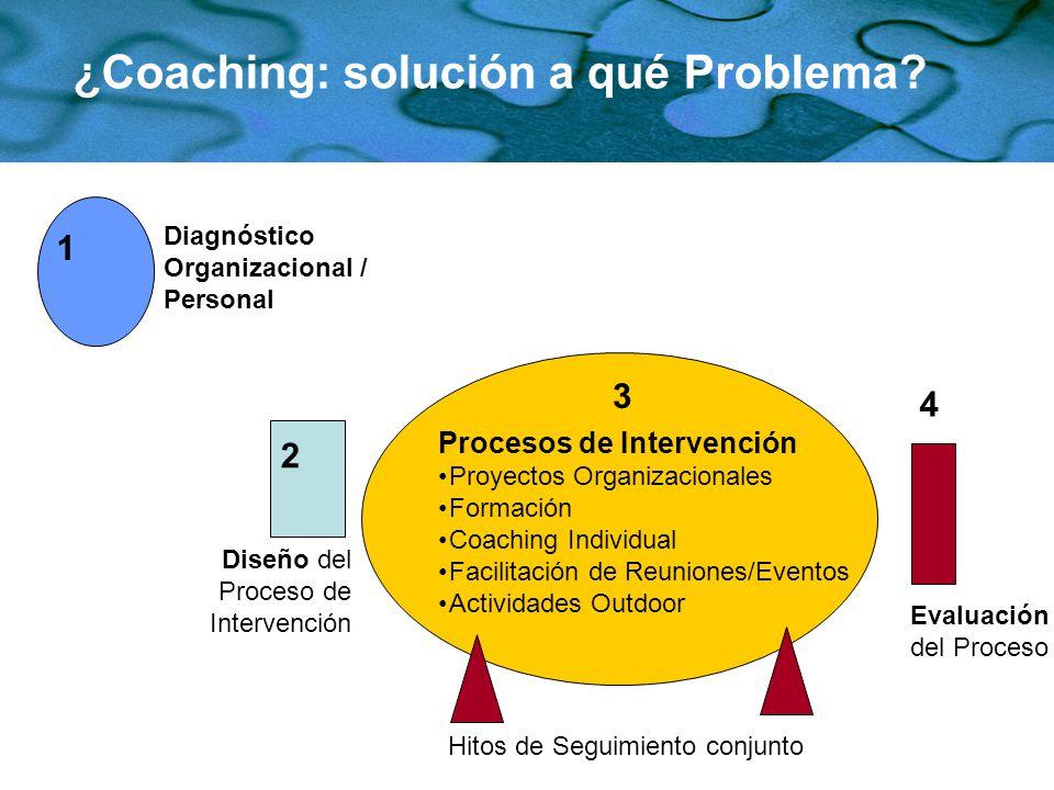 ¿Coaching: solución a qué Problema? Diagnóstico Organizacional / Personal Diseño del Proceso de Intervención Procesos de Intervención Proyectos Organi