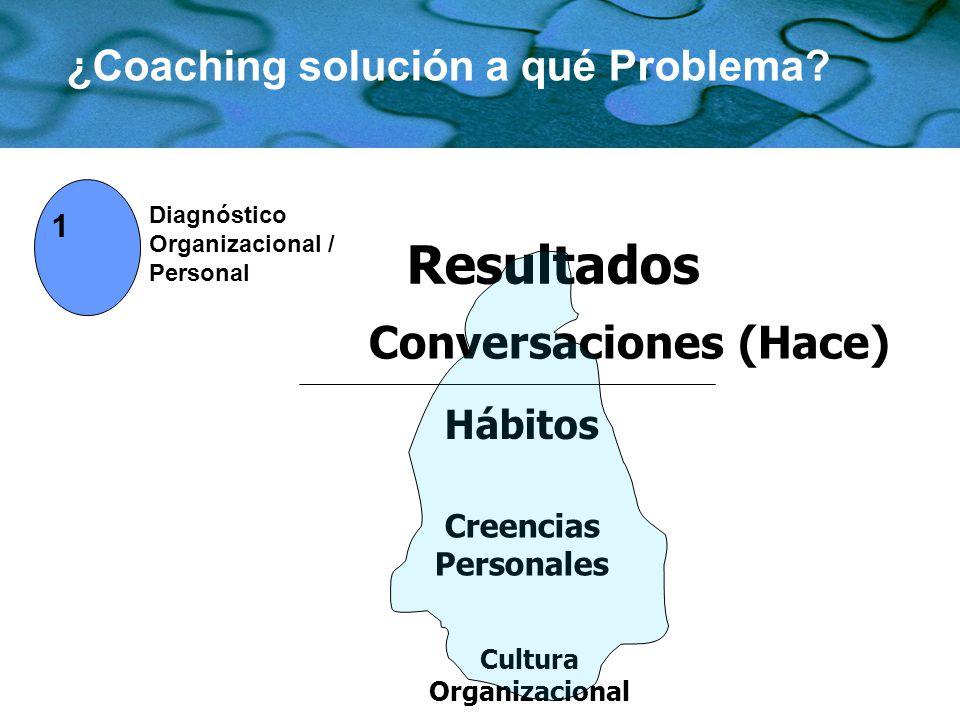 ¿Coaching solución a qué Problema? Diagnóstico Organizacional / Personal 1 Cultura Organizacional Creencias Personales Hábitos Conversaciones (Hace) R