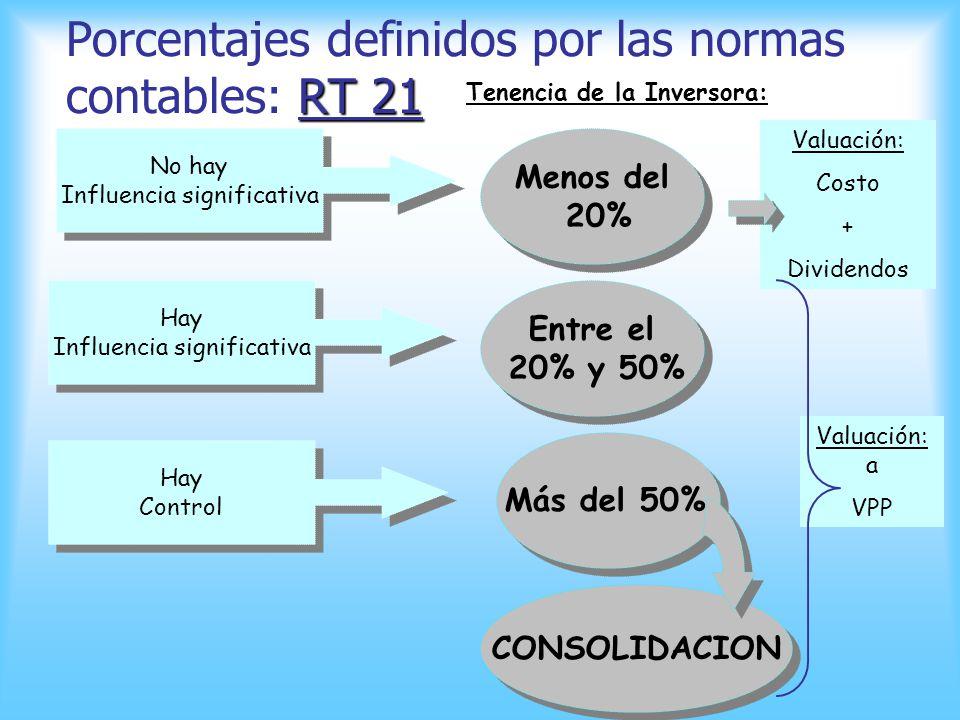 RT Nro 21: 1.1. Definiciones Los vocablos y expresiones utilizados en esta sección tienen los significados que se indican a continuación: Control: Es