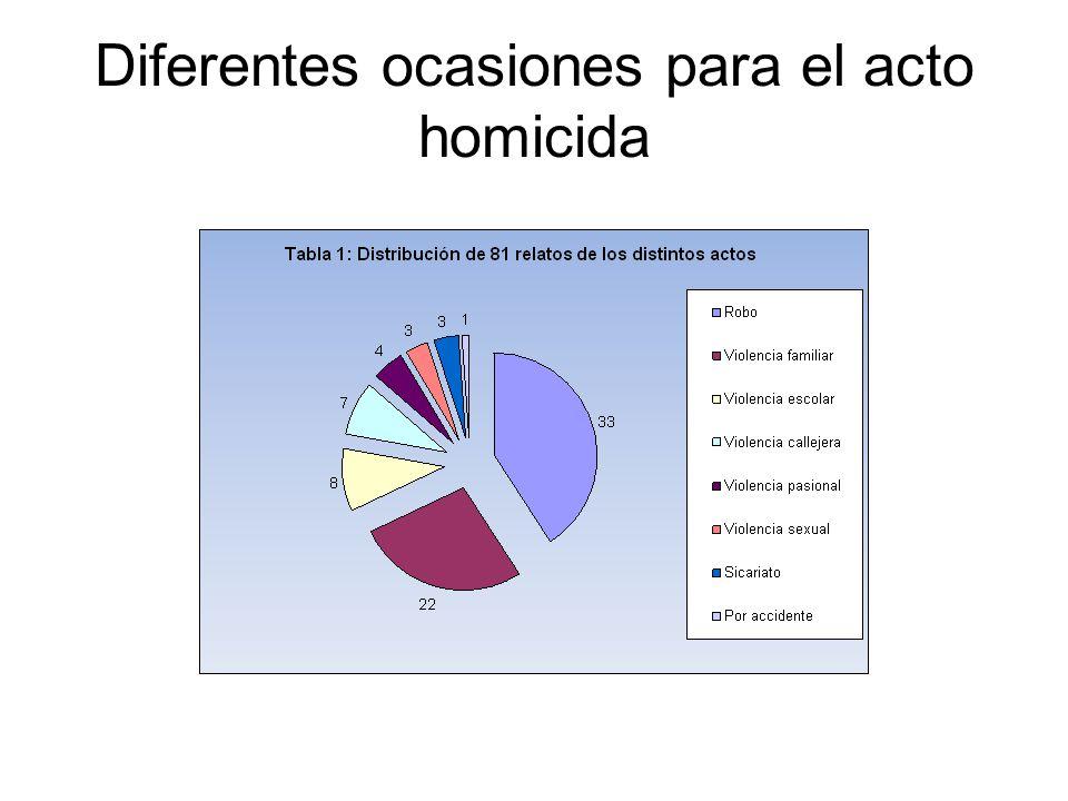 Diferentes ocasiones para el acto homicida