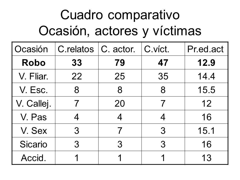 Cuadro comparativo Ocasión, actores y víctimas OcasiónC.relatosC. actor.C.víct.Pr.ed.act Robo33794712.9 V. Fliar.22253514.4 V. Esc.88815.5 V. Callej.7