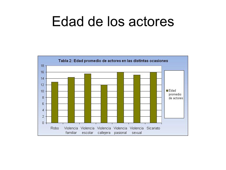 Edad de los actores