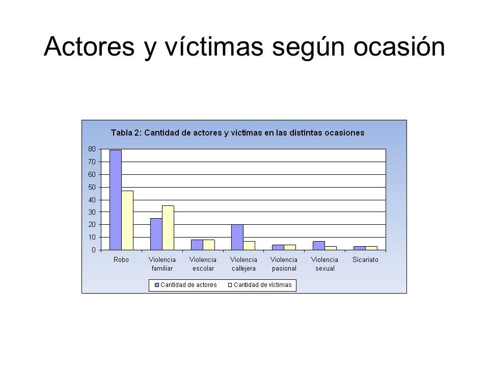 Actores y víctimas según ocasión
