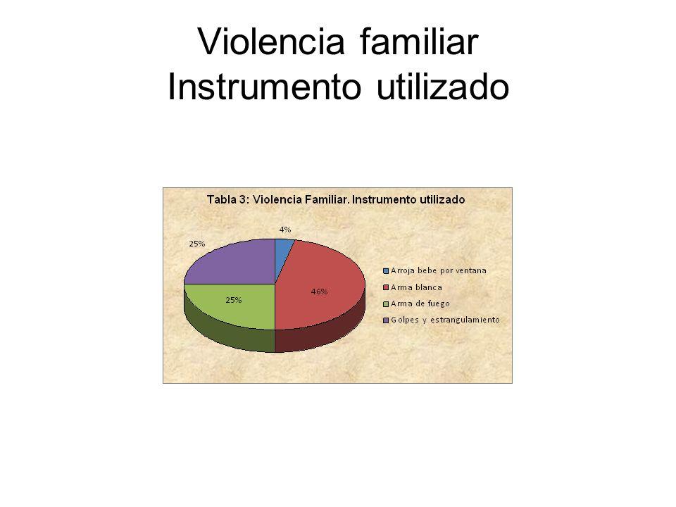 Violencia familiar Instrumento utilizado