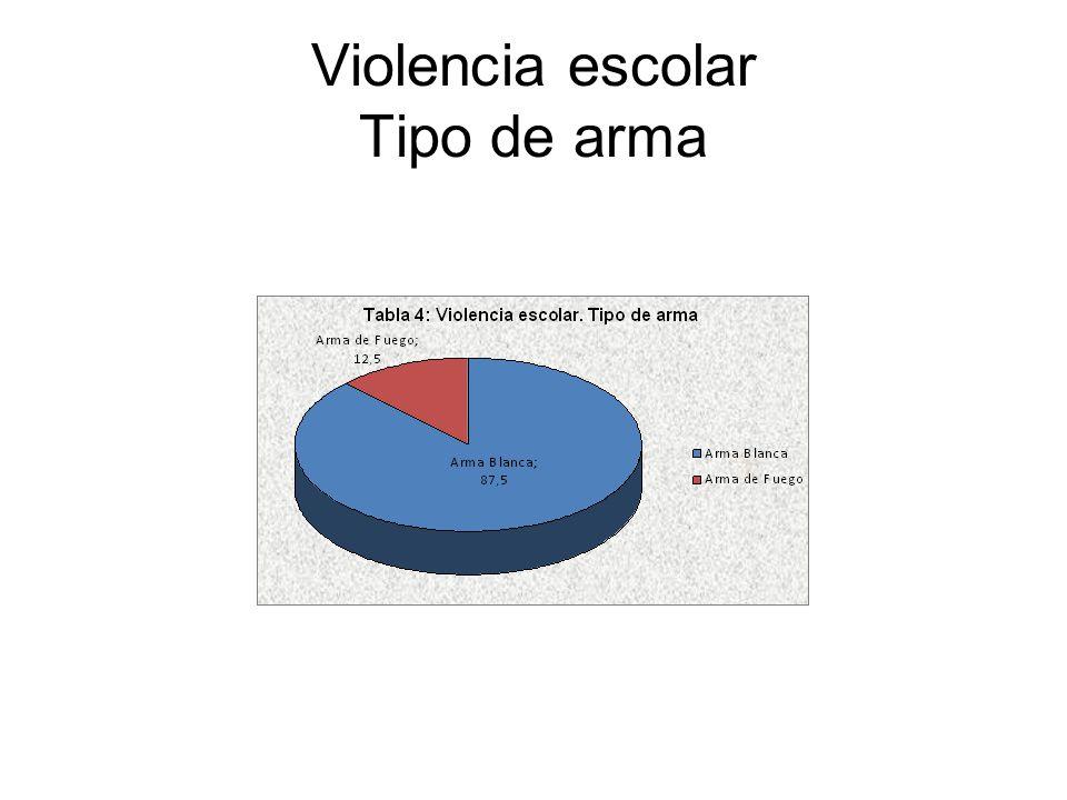 Violencia escolar Tipo de arma