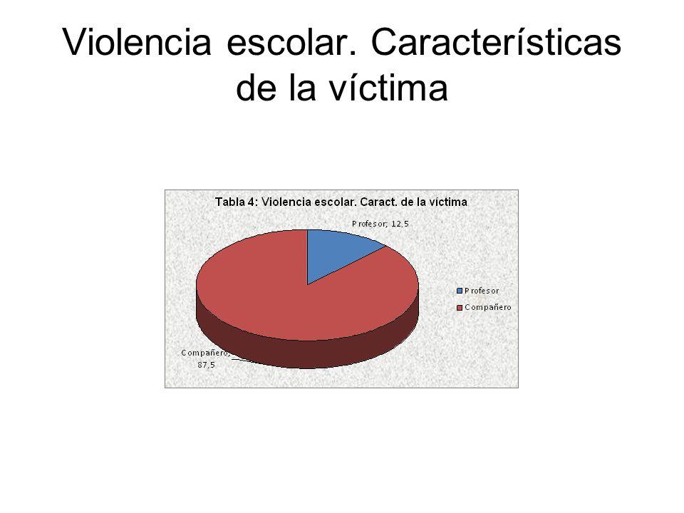 Violencia escolar. Características de la víctima