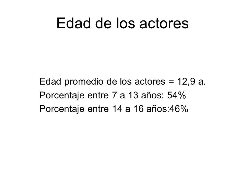 Edad de los actores Edad promedio de los actores = 12,9 a. Porcentaje entre 7 a 13 años: 54% Porcentaje entre 14 a 16 años:46%