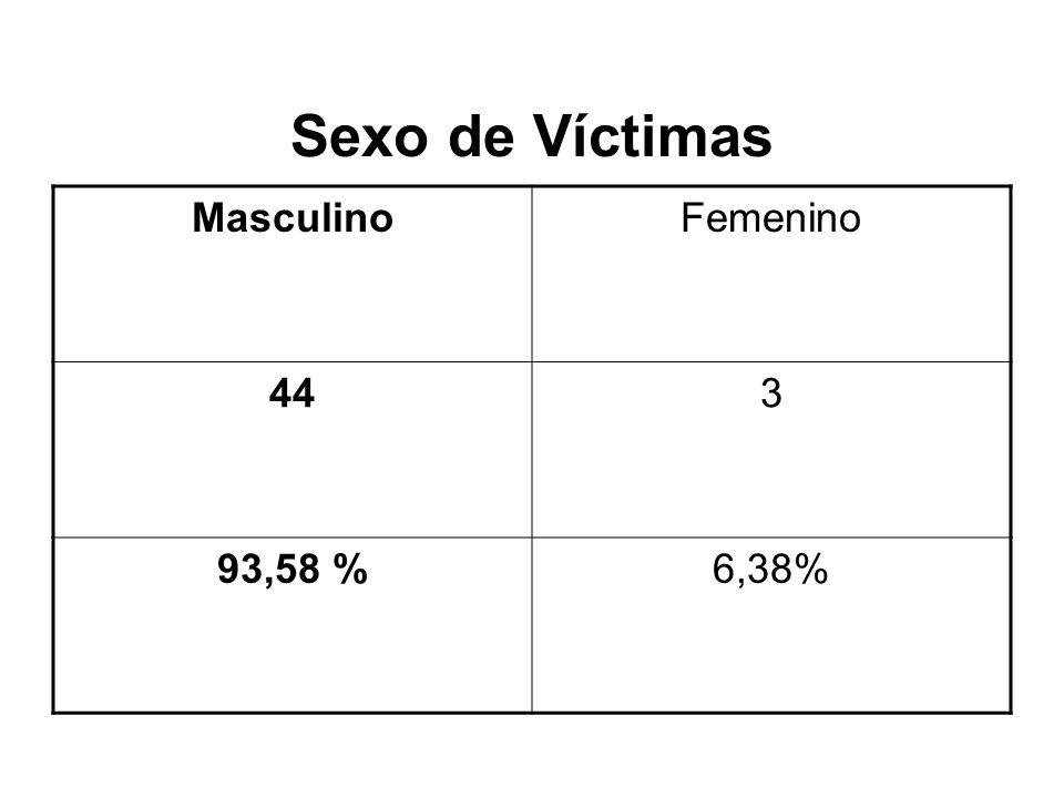 Sexo de Víctimas MasculinoFemenino 443 93,58 %6,38%