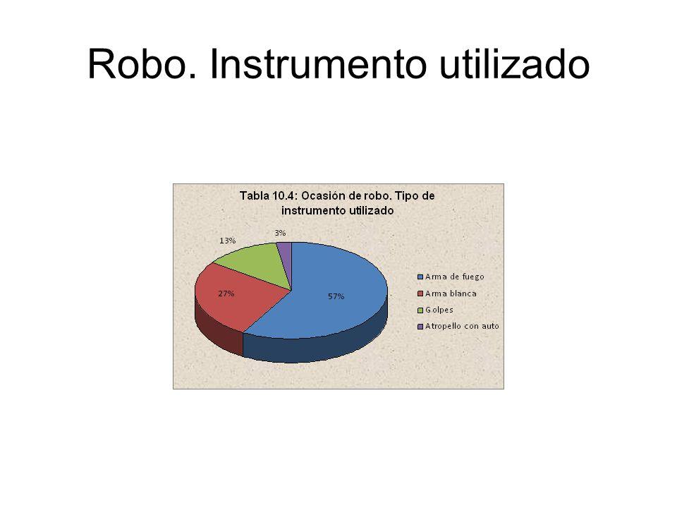 Robo. Instrumento utilizado