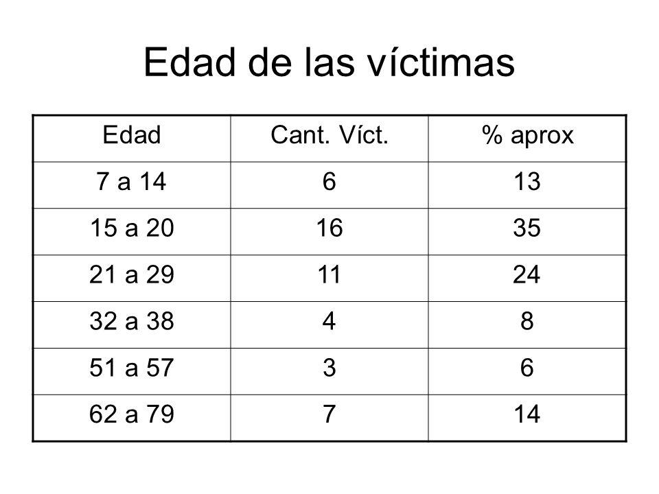 Edad de las víctimas EdadCant. Víct.% aprox 7 a 14613 15 a 201635 21 a 291124 32 a 3848 51 a 5736 62 a 79714