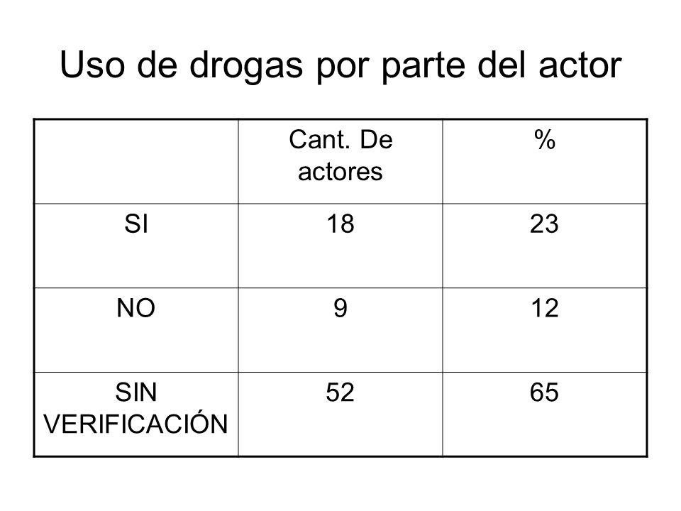 Uso de drogas por parte del actor Cant. De actores % SI1823 NO912 SIN VERIFICACIÓN 5265