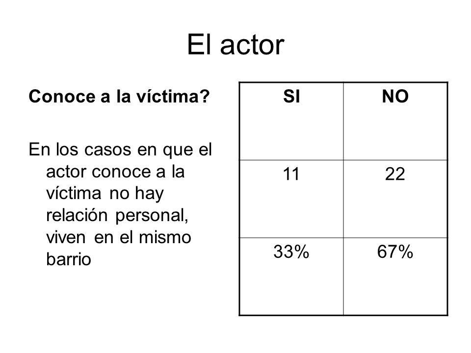El actor Conoce a la víctima? En los casos en que el actor conoce a la víctima no hay relación personal, viven en el mismo barrio SINO 1122 33%67%