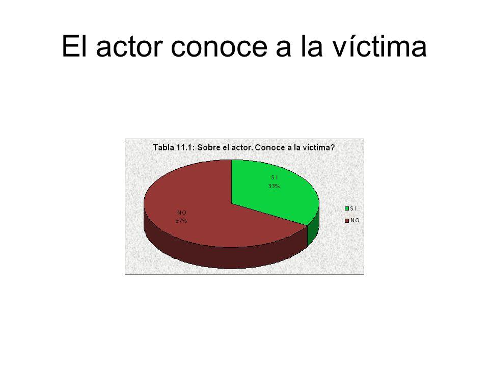 El actor conoce a la víctima
