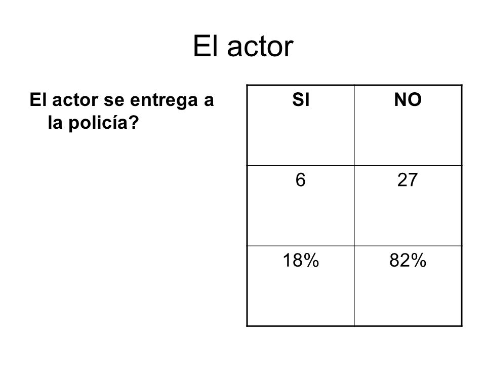 El actor El actor se entrega a la policía SINO 627 18%82%