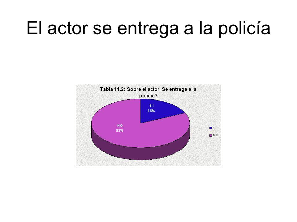 El actor se entrega a la policía
