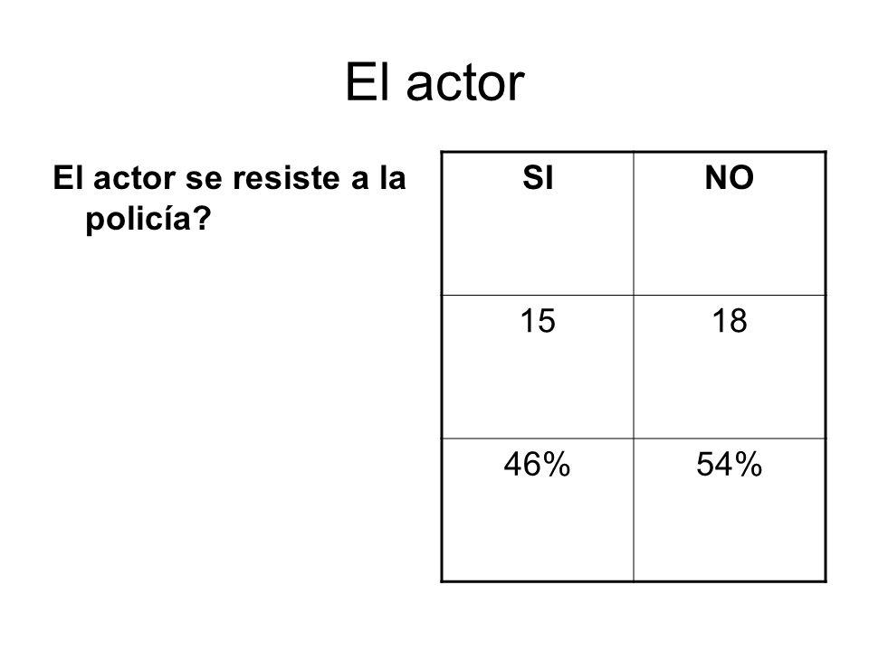 El actor El actor se resiste a la policía? SINO 1518 46%54%