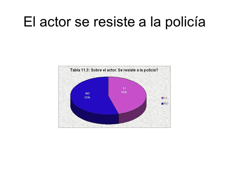 El actor se resiste a la policía